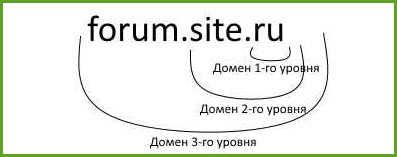 kak-vybrat-domennoe-imya-struktura