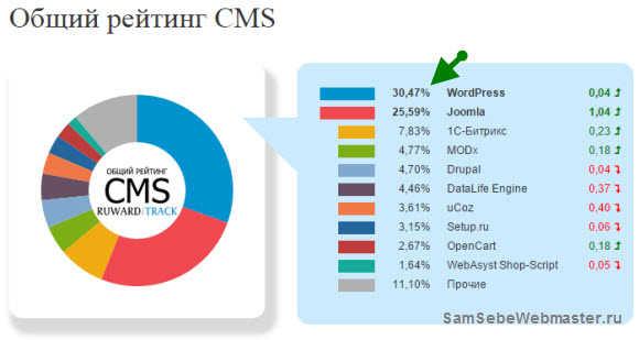 Общий рейтинг CMS