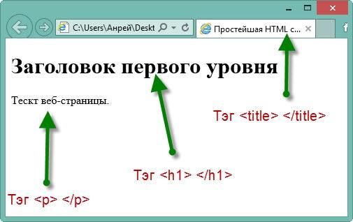 Простейшая веб-страница в браузере результат